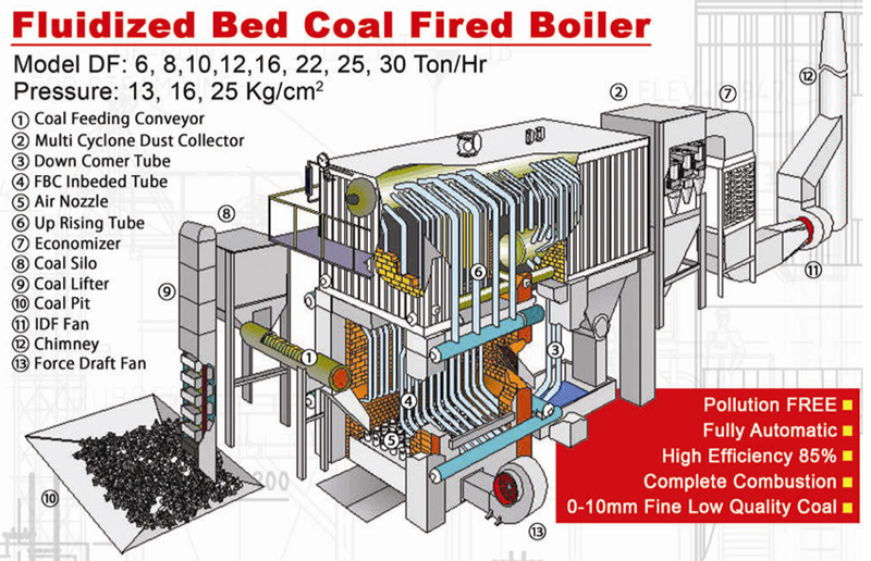 Fluidized Bed Coal Fired Boiler