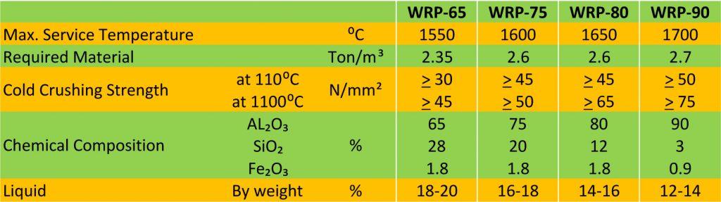 Spesifikasi WRP